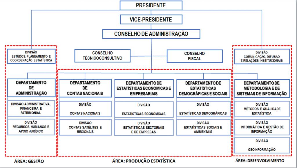 organogramaine
